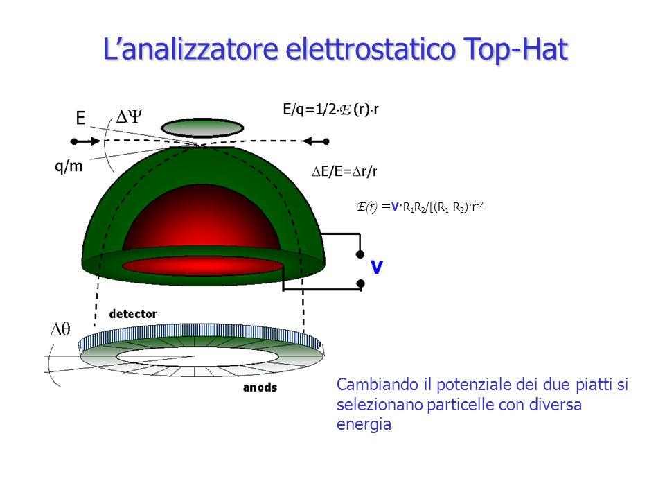 Il campionamento di E/q infatti, una particella animata da unenergia E giunge al piano di focalizzazione se in ogni punto della sua orbita si ha: un protone che si muove a 530km/sec possiede unenergia E=1460 keV Supponiamo che R 1 = 3.5 cm, R 2 =3.75 cm e che lemisfero interno sia a –200 V mentre lesterno sia posto a massa.