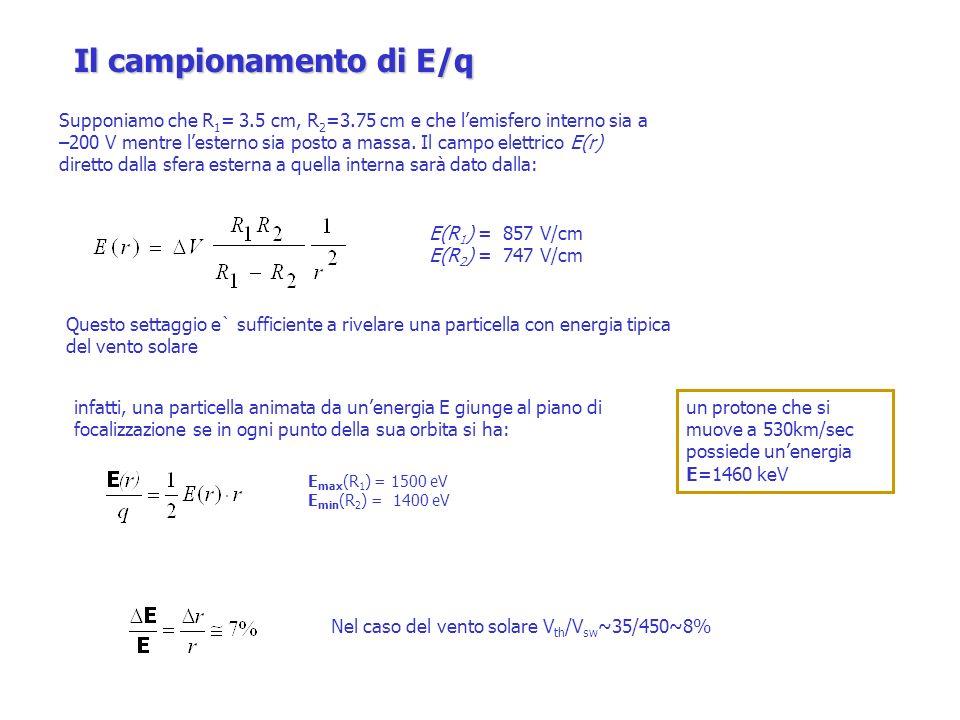 Stima della massa Sistema di propulsione M A ~ 0.1 M P M RC =(0.01+0.0115 Y 1/2 ) M SC Potenza (valori tabulati) Struttura M ST = C ST M SP (C ST =0.087 3-axis) Controllo termico M T = C T W D (C T =0.04 3-axis) M T = C MT M SC (CM T =0.032 3-axis) Controllo d assetto M AC =65+0.022 (M SC -700)