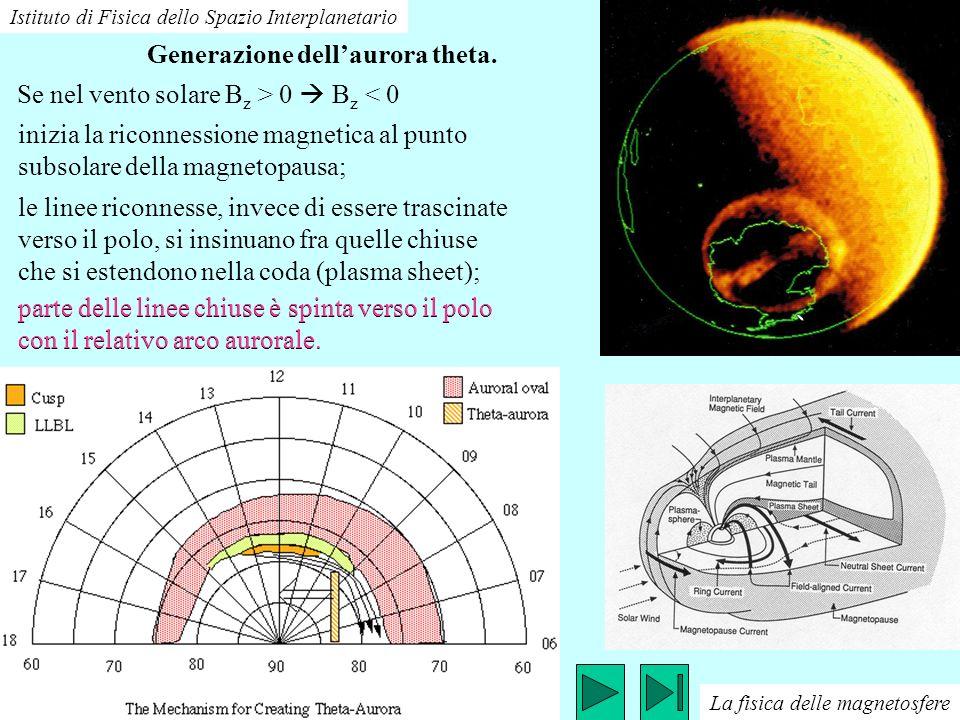 Istituto di Fisica dello Spazio Interplanetario Linee caratteristiche dello spettro aurorale. Linea verde a 557.7 nmO a meno di 200 km. Linea rossa a