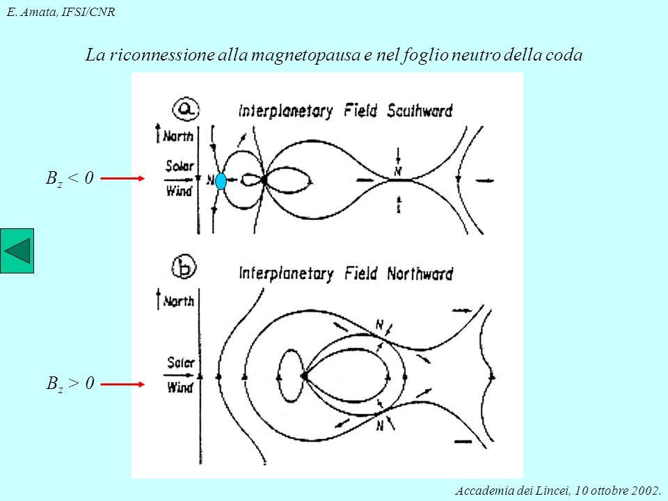 La fisica delle magnetosfere Istituto di Fisica dello Spazio Interplanetario Generazione dellaurora theta. Se nel vento solare B z > 0 B z < 0 inizia