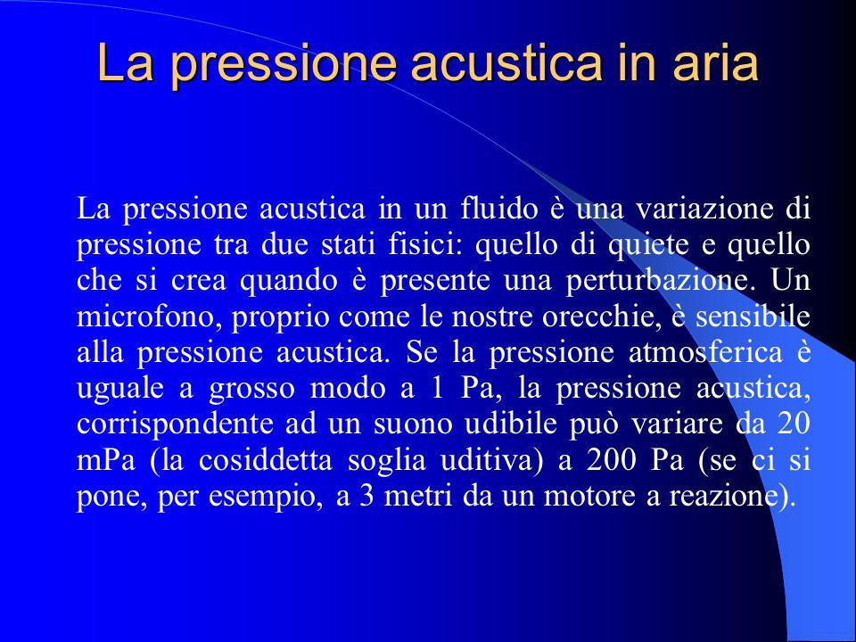 Le fluttuazioni di pressione Così come per osservare un oggetto molto piccolo è necessario utilizzare un microscopio, per osservare delle fluttuazioni
