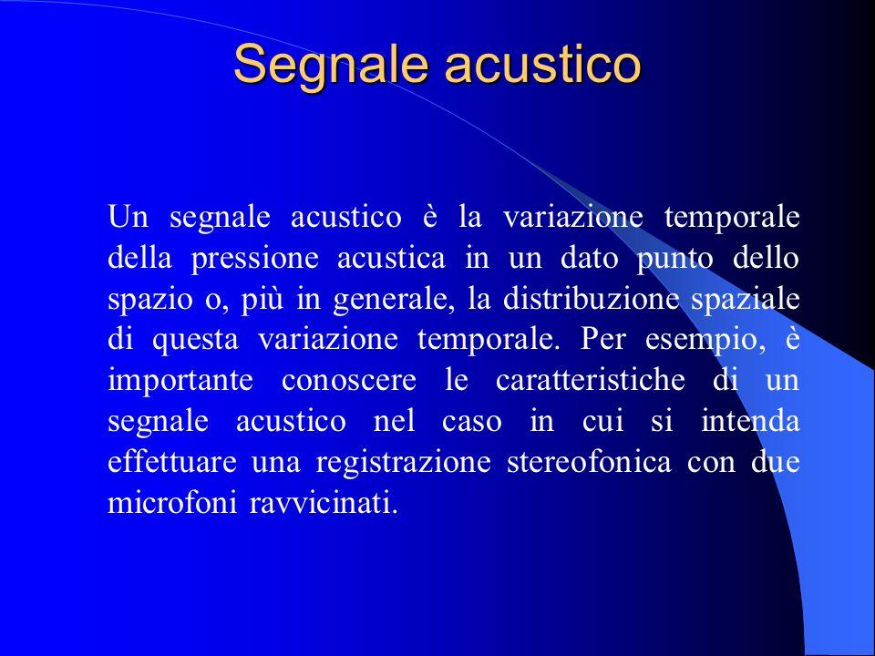 Intensità Acustica