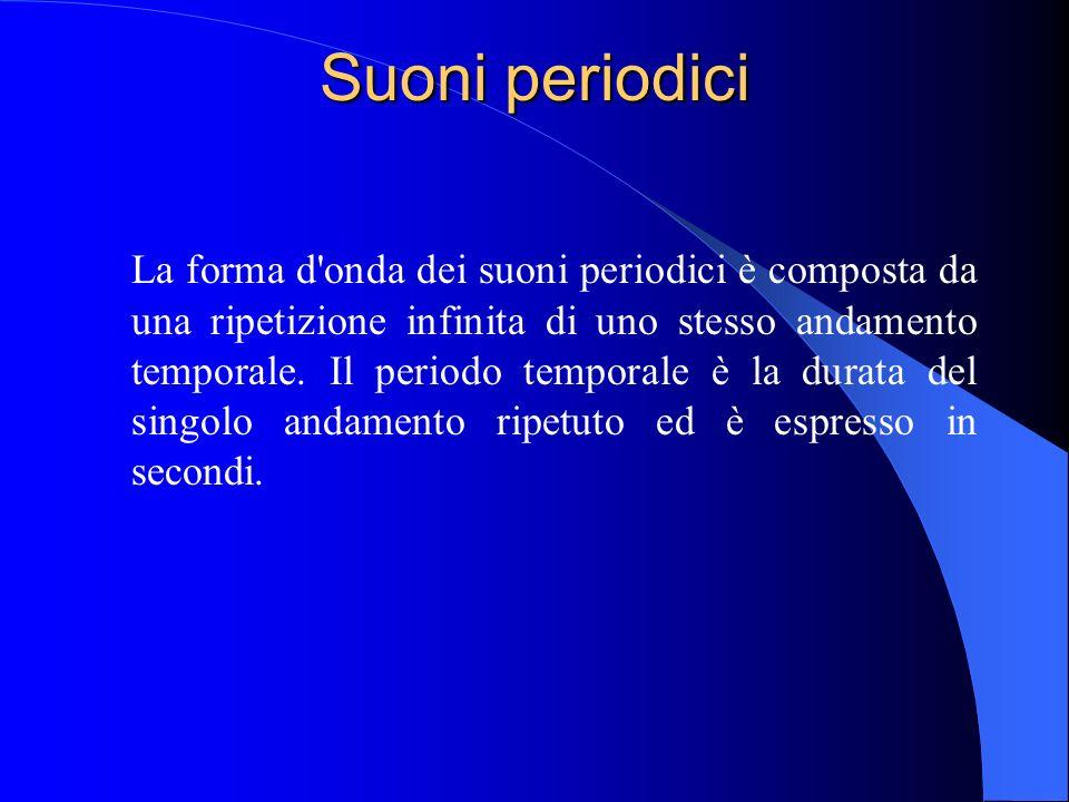 La forma d'onda è una rappresentazione della variazione spaziale e temporale della pressione acustica e può essere ottenuta, per esempio, utilizzando