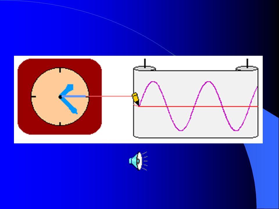 I toni puri Un tono puro è un suono la cui forma d'onda è rappresentata da una sinusoide. Questa forma d'onda particolare può essere visualizzata imma