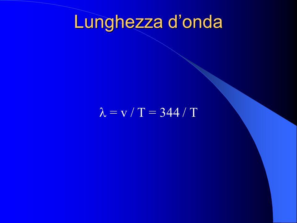 Frequenza dellonda Un ciclo completo (cresta, solco e cresta) passa ogni T secondi; dunque il numero f di creste che passano in un secondo è f = 1 / T
