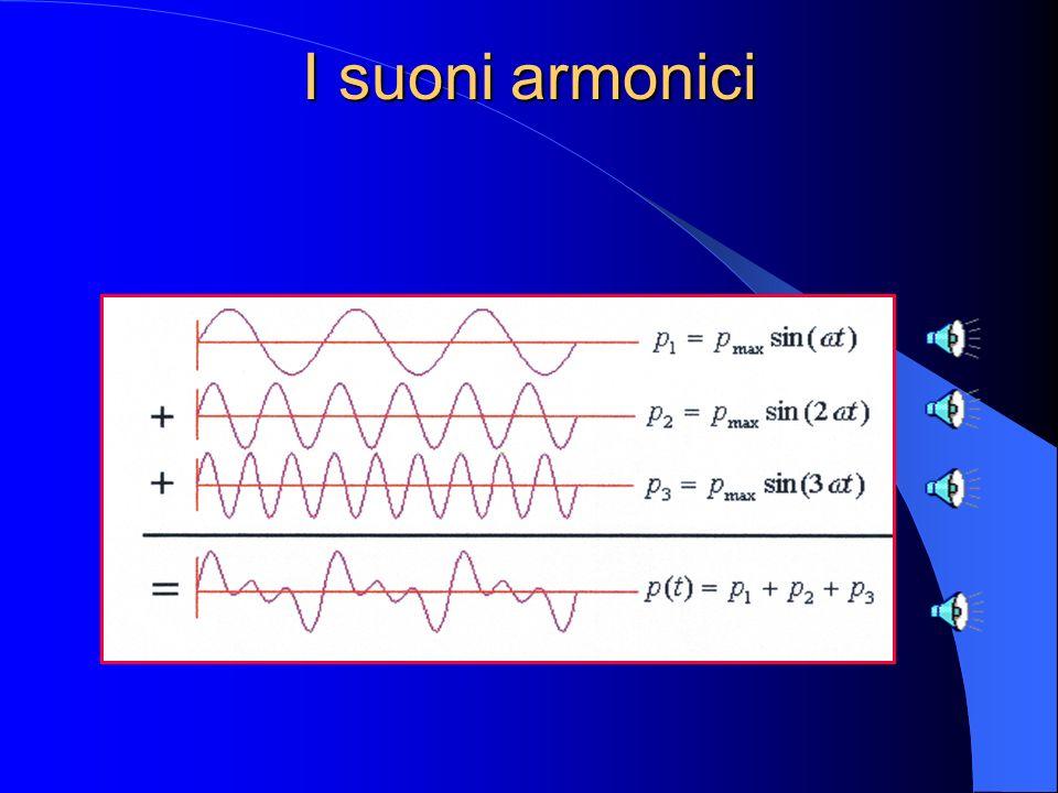 I suoni armonici La forma d'onda di un suono armonico è composta dalla sovrapposizione (cioè dalla somma algebrica) delle forme d'onda di un tono puro