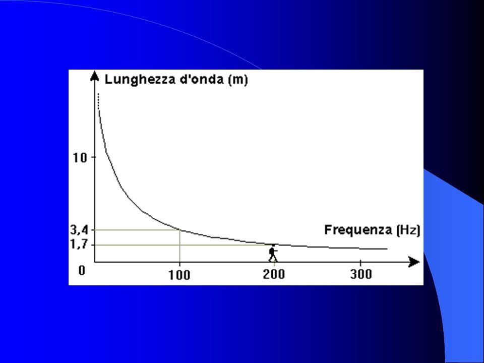 Suoni casuali Le forme d'onda dei suoni reali non sono semplici come quelle dei toni puri o dei suoni armonici. In un segnale di questo tipo non è qua