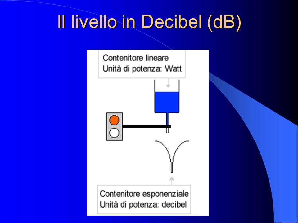 Il livello in Decibel (dB) In generale, il livello L in decibel (indicati con il simbolo dB, cioè decimi di Bell di un valore di potenza P è, per defi