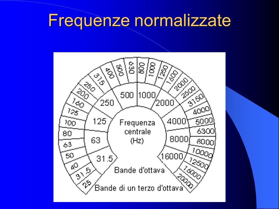 Frequenze normalizzate In acustica applicata sono utilizzate delle frequenze normalizzate allo scopo di facilitare il confronto tra misure fatte con s