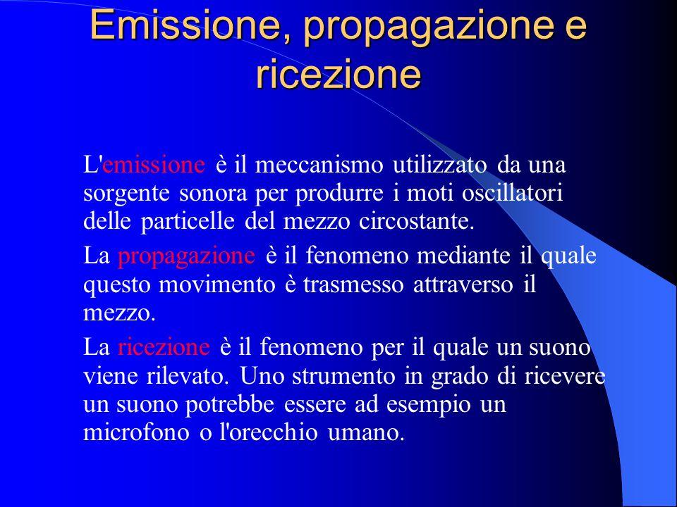 Emissione, propagazione e ricezione EMISSIONE TRASMISSIONE RICEZIONE SORGENTE MEZZO ELASTICO DI PROPAGAZIONE MICROFONO O ORECCHIO