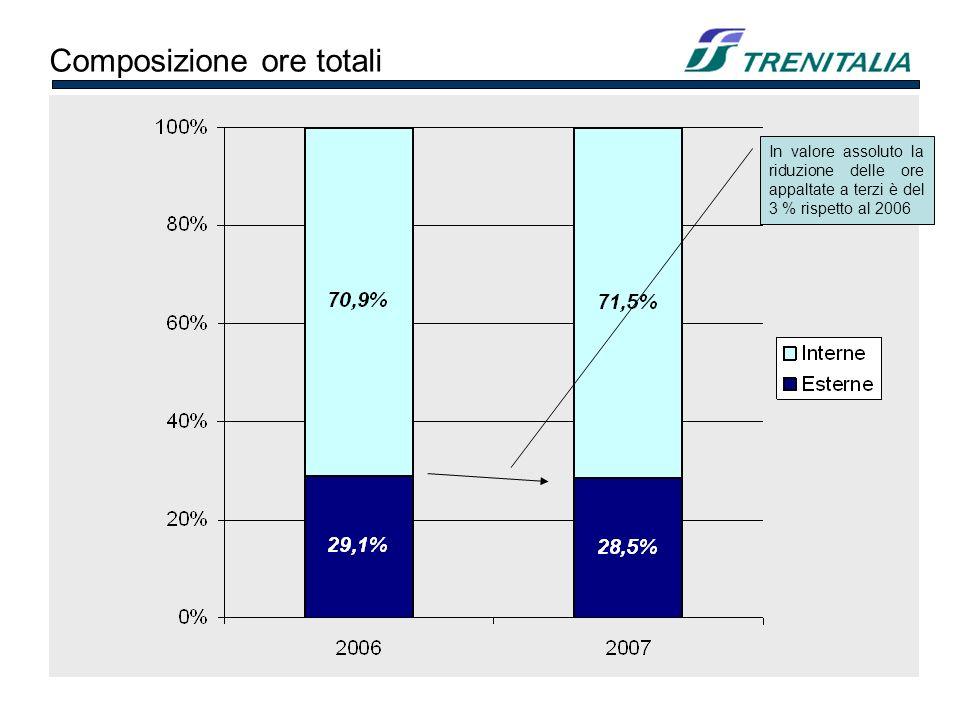 Composizione ore totali In valore assoluto la riduzione delle ore appaltate a terzi è del 3 % rispetto al 2006