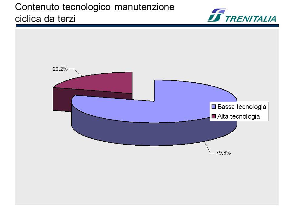 Contenuto tecnologico manutenzione ciclica da terzi