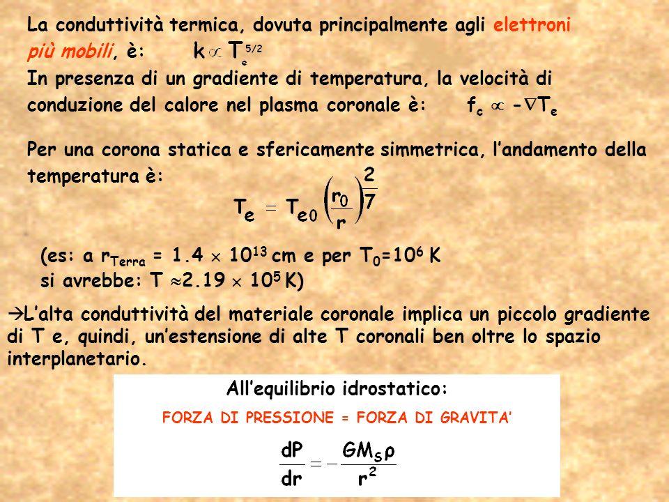 (es: a r Terra = 1.4 10 13 cm e per T 0 =10 6 K si avrebbe: T 2.19 10 5 K) Lalta conduttività del materiale coronale implica un piccolo gradiente di T