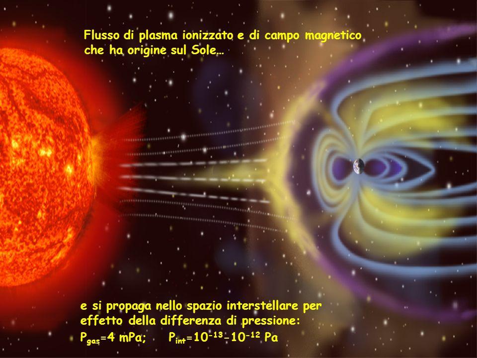 Densità medie di flusso del vento solare osservate ad 1 AU Densità protonica7 cm -3 Densità elettronica 7 cm -3 Densità He 2+ 0.3 cm -3 Velocità di flusso450 km s -1 Temperatura protonica 1.2 10 5 K Temperatura elettronica 1.4 10 5 K Intensità del campo magnetico 7 nT (1nT=10 -5 Gauss) Flusso di Protoni3 10 8 cm -2 s -1 Flusso di Massa6 10 -16 g cm -2 s -1 Componente radiale del momento 2.6 10 -9 Pascal Flusso di Energia cinetica 0.6 erg cm -2 s -1 Flusso di Energia termica 0.02 erg cm -2 s -1 Flusso di Energia magnetica 0.01 erg cm -2 s -1 Flusso magnetico radiale 5 10 -9 T