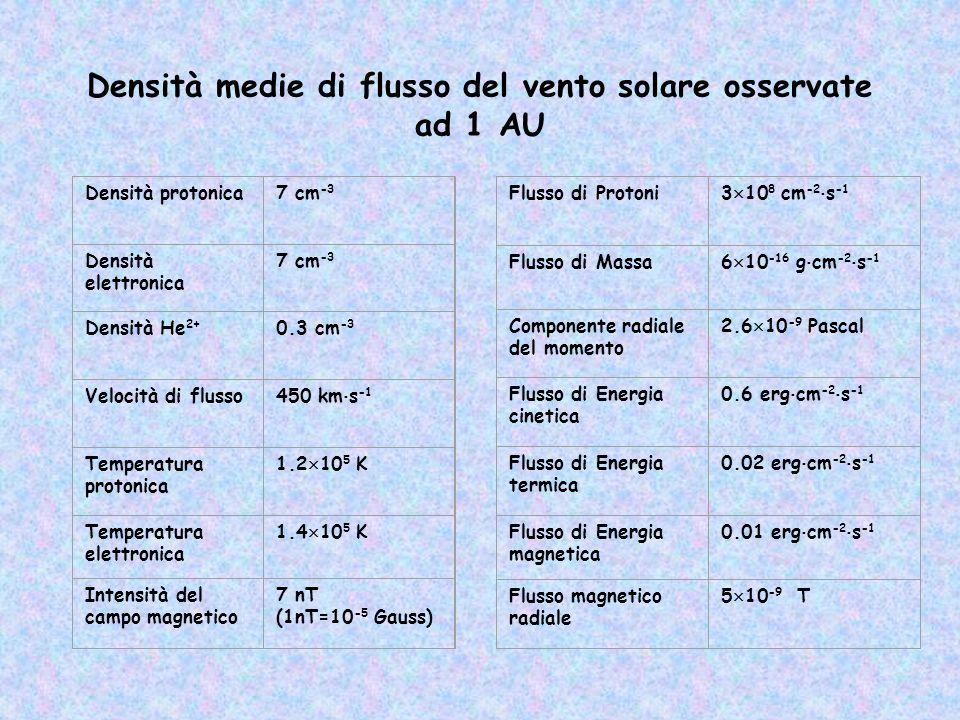 Densità medie di flusso del vento solare osservate ad 1 AU Densità protonica7 cm -3 Densità elettronica 7 cm -3 Densità He 2+ 0.3 cm -3 Velocità di fl