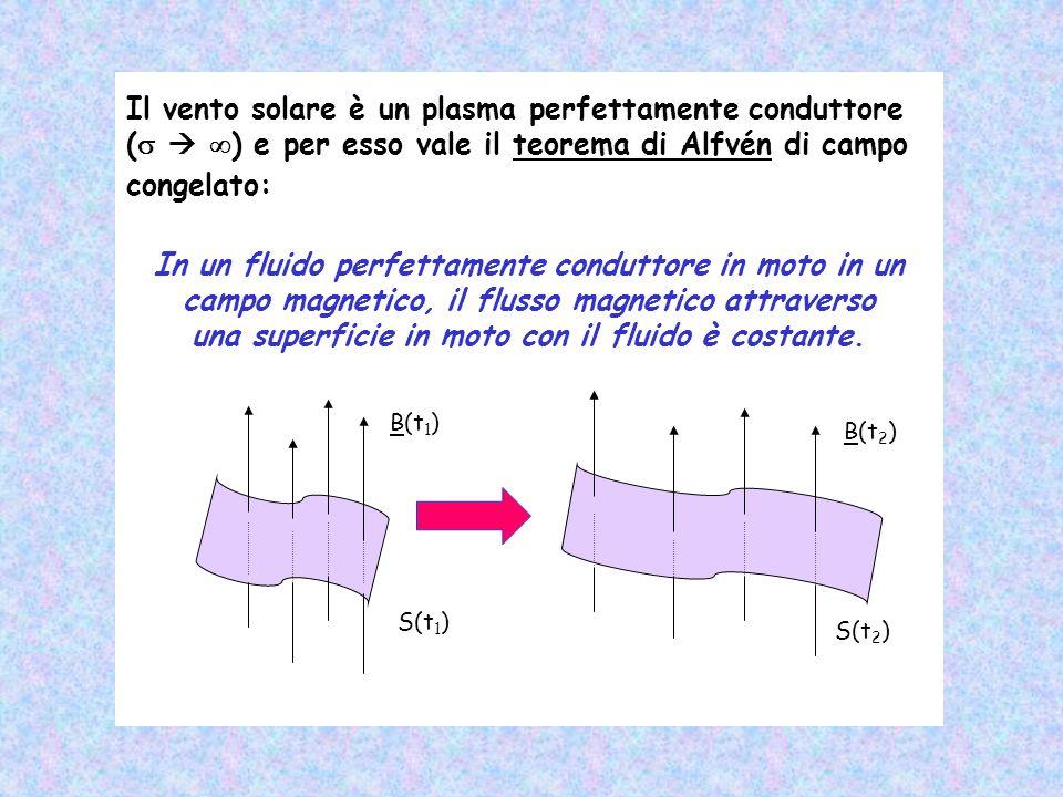 Il vento solare è un plasma perfettamente conduttore ( ) e per esso vale il teorema di Alfvén di campo congelato: In un fluido perfettamente conduttor
