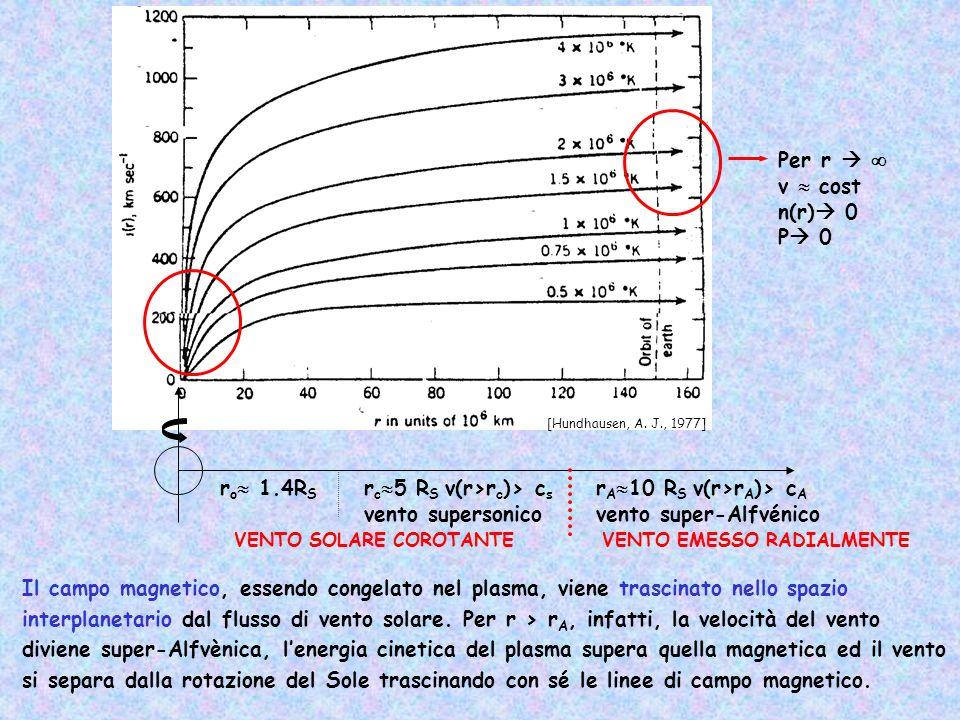 r o 1.4R S r c 5 R S v(r>r c )> c s vento supersonico r A 10 R S v(r>r A )> c A vento super-Alfvénico VENTO SOLARE COROTANTEVENTO EMESSO RADIALMENTE P