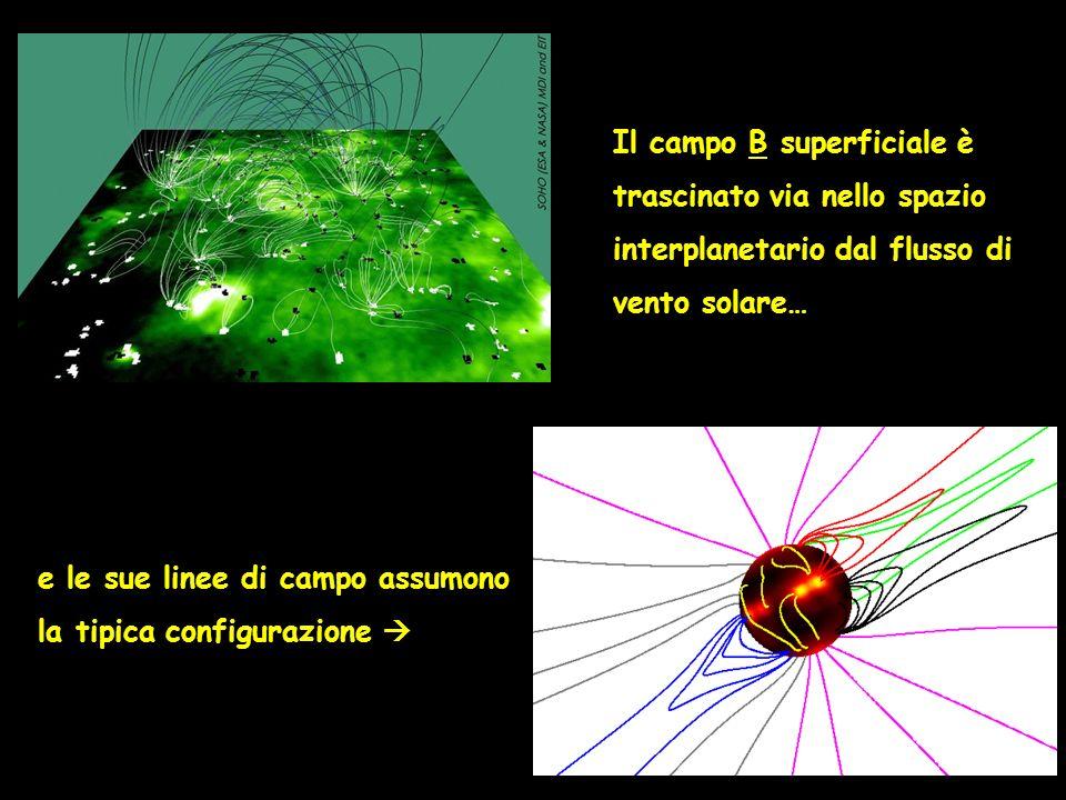 Il campo B superficiale è trascinato via nello spazio interplanetario dal flusso di vento solare… e le sue linee di campo assumono la tipica configura