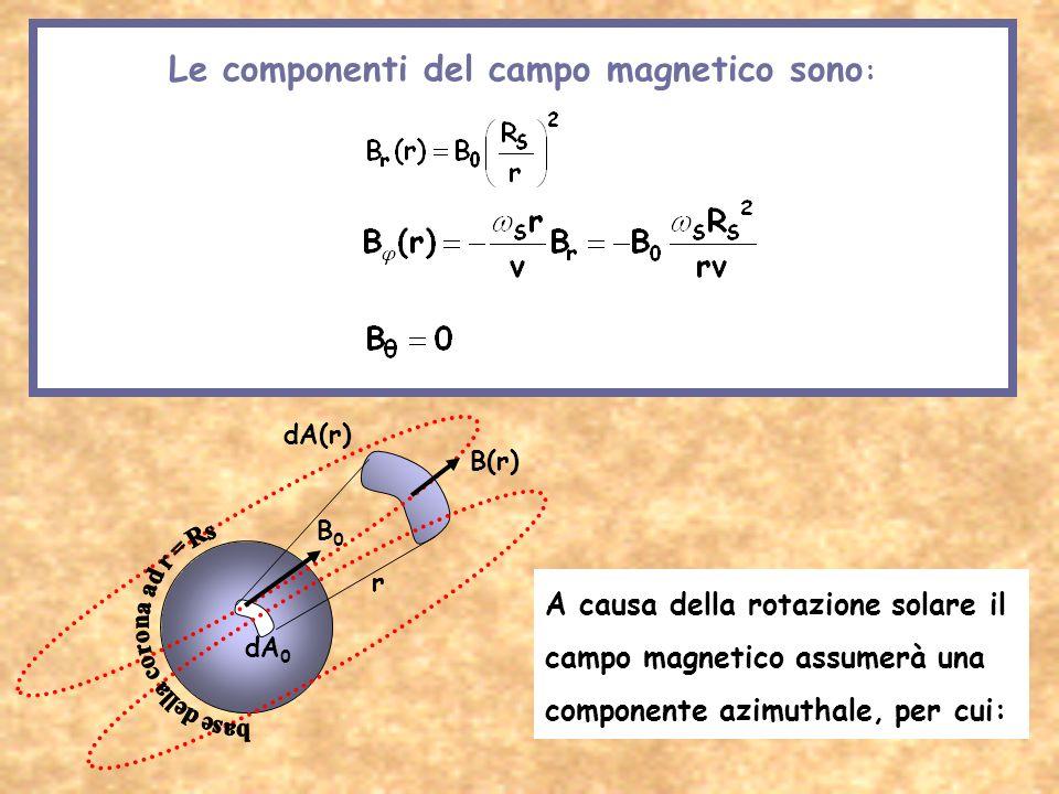 // Le componenti del campo magnetico possono essere calcolate applicando il teorema di solenoidalità ( B = 0) ad un tubo di flusso di B che, trasporta
