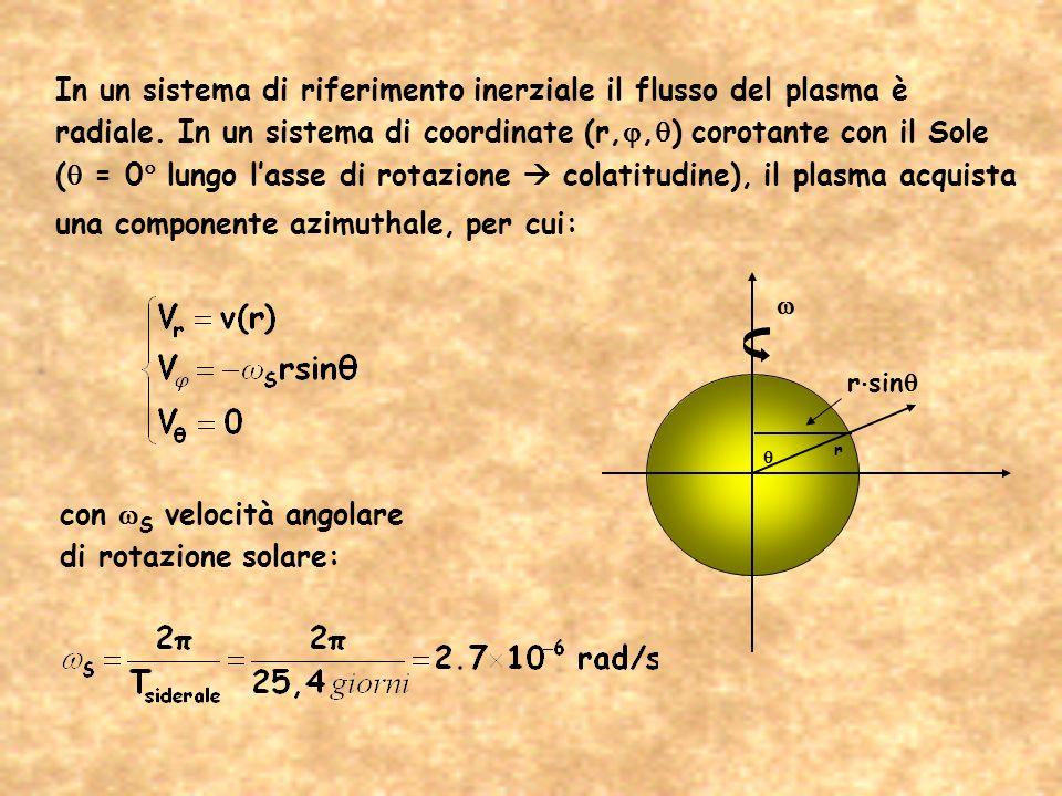 In un sistema di riferimento inerziale il flusso del plasma è radiale. In un sistema di coordinate (r,, ) corotante con il Sole ( = 0 lungo lasse di r