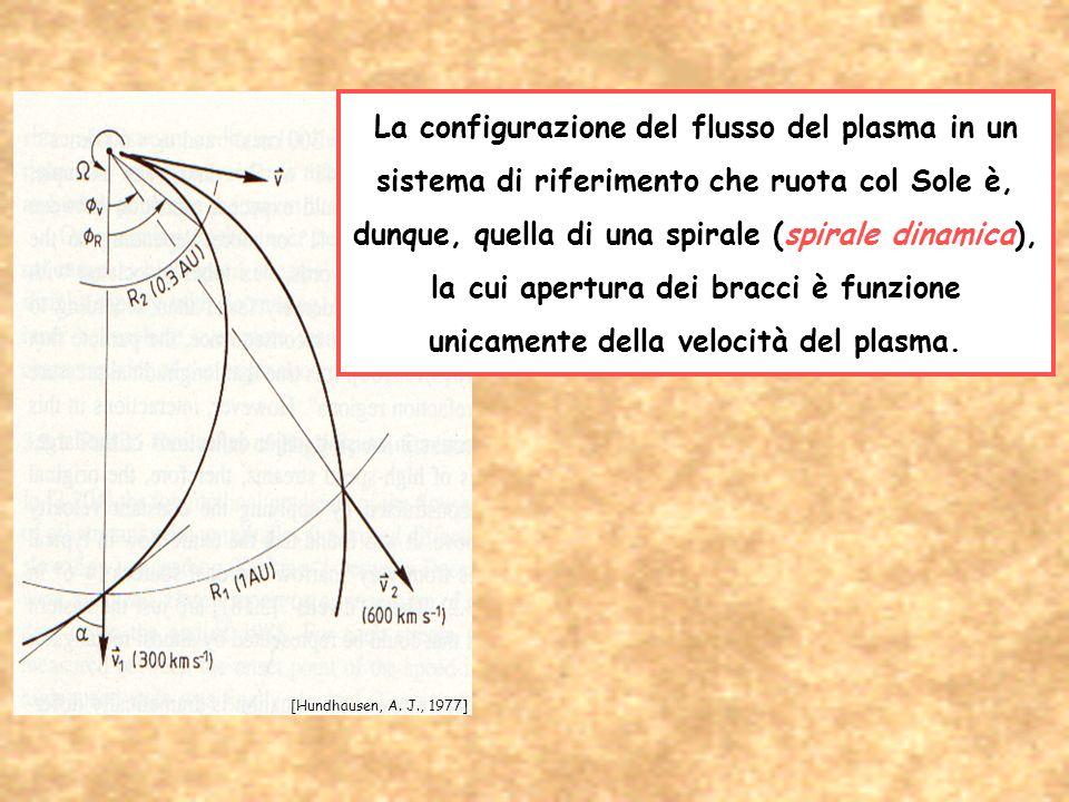 La configurazione del flusso del plasma in un sistema di riferimento che ruota col Sole è, dunque, quella di una spirale (spirale dinamica), la cui ap