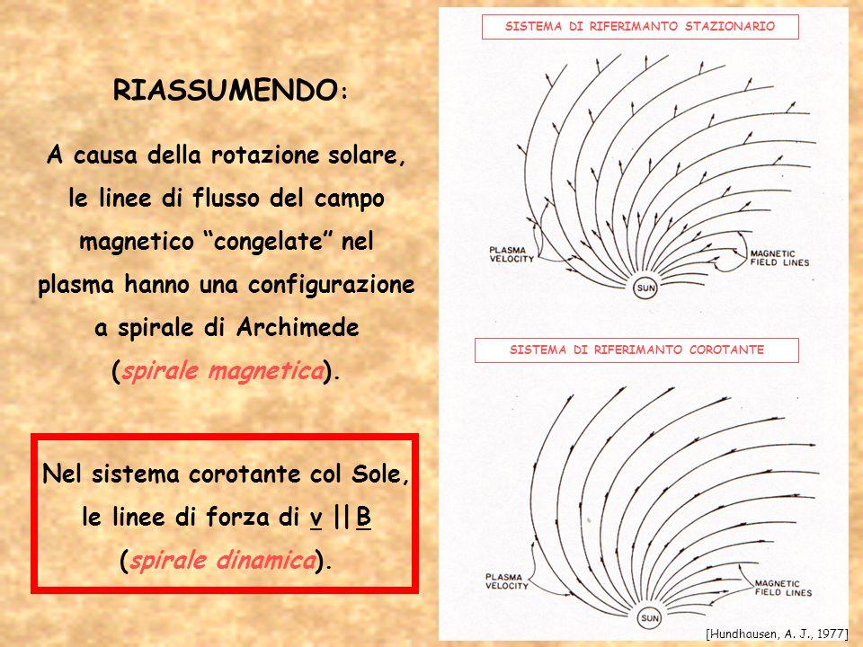 RIASSUMENDO : A causa della rotazione solare, le linee di flusso del campo magnetico congelate nel plasma hanno una configurazione a spirale di Archim