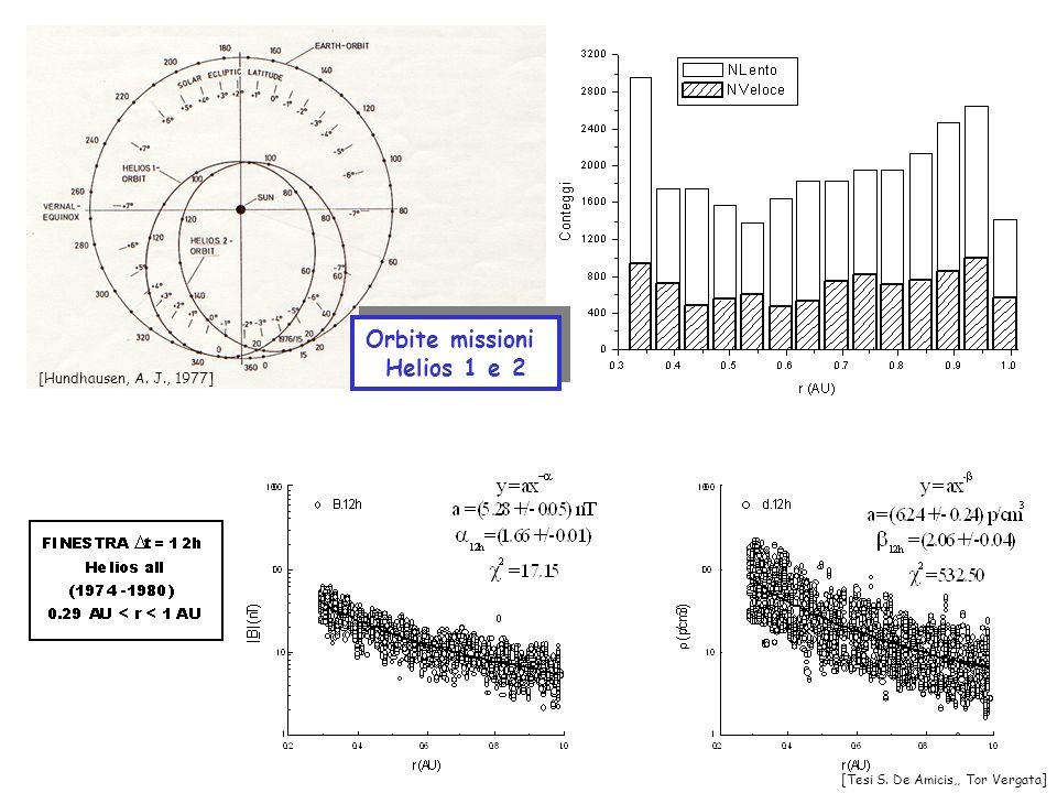 Orbite missioni Helios 1 e 2 Orbite missioni Helios 1 e 2 [Hundhausen, A. J., 1977] [Tesi S. De Amicis,, Tor Vergata]