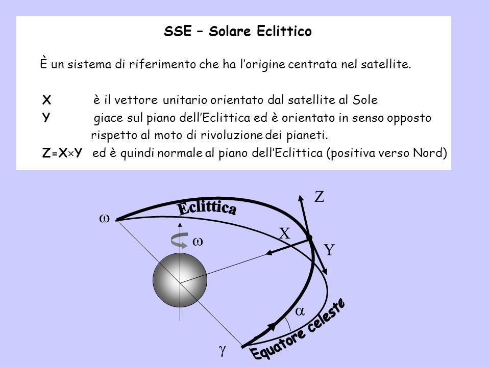È un sistema di riferimento che ha lorigine centrata nel satellite. X è il vettore unitario orientato dal satellite al Sole Y giace sul piano dellEcli