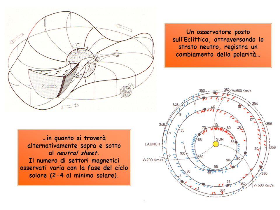 …in quanto si troverà alternativamente sopra e sotto al neutral sheet. Il numero di settori magnetici osservati varia con la fase del ciclo solare (2-
