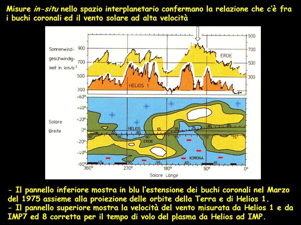 Misure in-situ nello spazio interplanetario confermano la relazione che cè fra i buchi coronali ed il vento solare ad alta velocità - Il pannello infe
