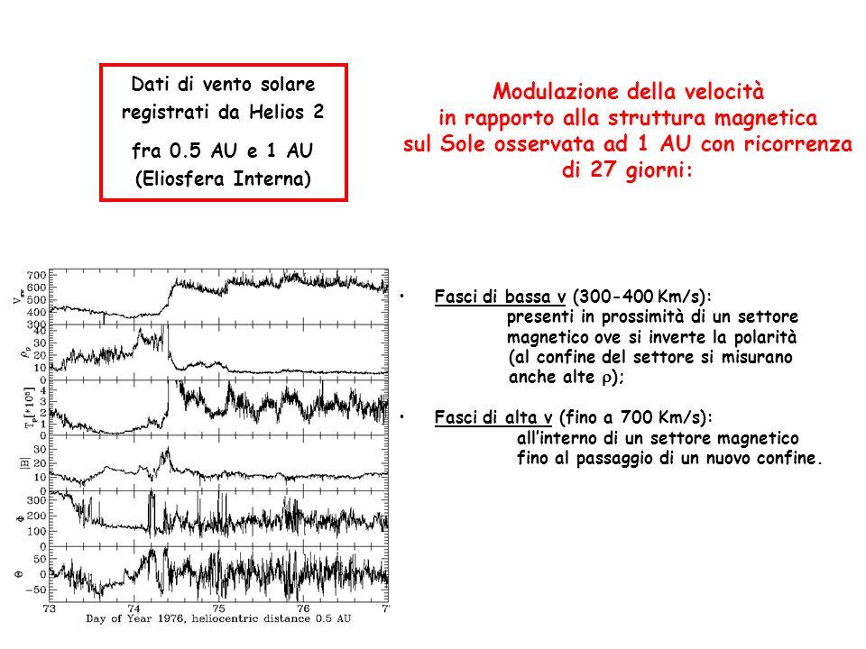 Dati di vento solare registrati da Helios 2 fra 0.5 AU e 1 AU (Eliosfera Interna) Modulazione della velocità in rapporto alla struttura magnetica sul