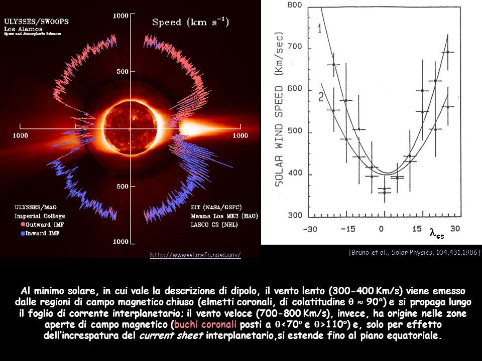 Al minimo solare, in cui vale la descrizione di dipolo, il vento lento (300-400 Km/s) viene emesso dalle regioni di campo magnetico chiuso (elmetti co