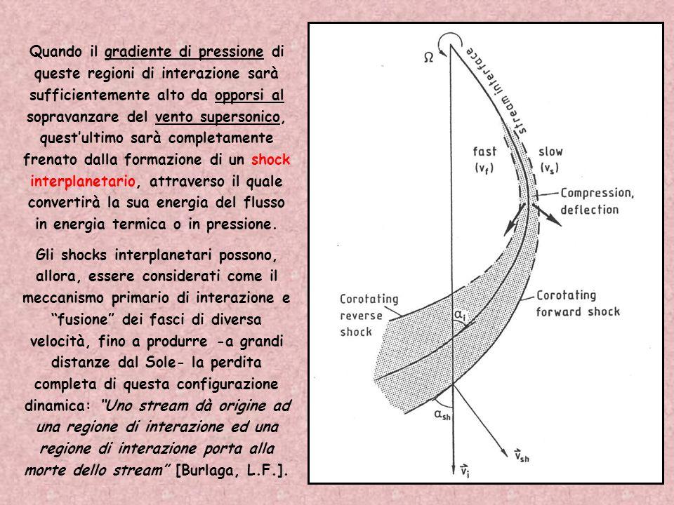 Nel corso dellespansione, a causa della diversa velocità dei due venti, si avrà una interazione fra gli streams (il vento solare veloce tenderà a supe