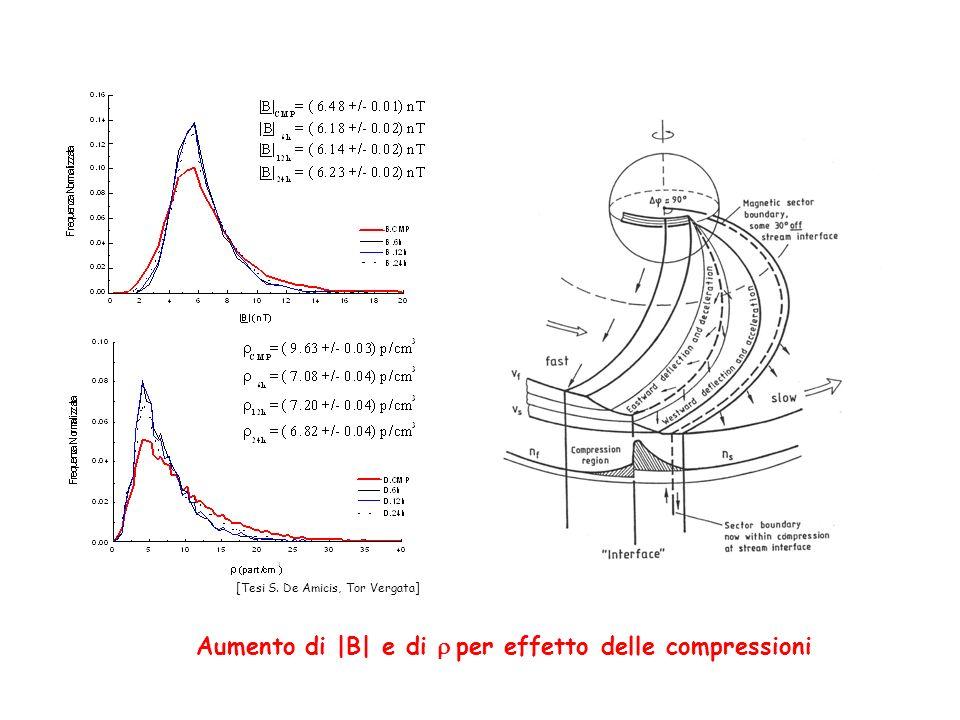 Aumento di |B| e di per effetto delle compressioni [Tesi S. De Amicis, Tor Vergata]