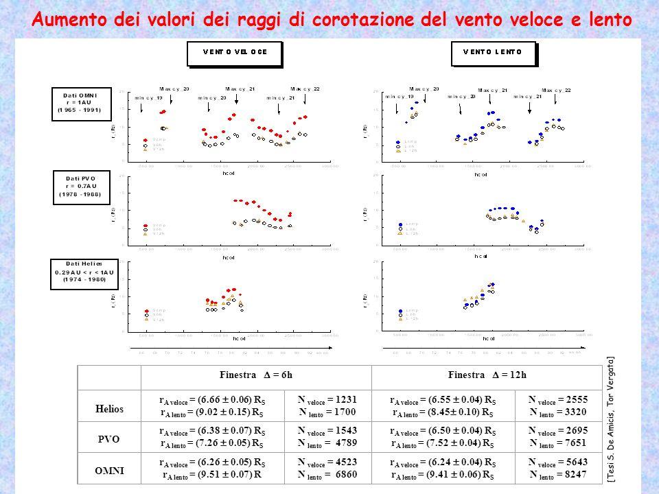 Aumento dei valori dei raggi di corotazione del vento veloce e lento r A 10 R S v(r>r A )> c A vento super-Alfvénico VENTO EMESSO RADIALMENTE r o 1.4R