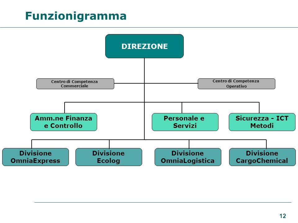 12 DIREZIONE Centro di Competenza Operativo Amm.ne Finanza e Controllo Personale e Servizi Sicurezza - ICT Metodi Divisione OmniaExpress Divisione Eco