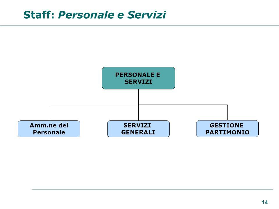 14 PERSONALE E SERVIZI Amm.ne del Personale SERVIZI GENERALI GESTIONE PARTIMONIO Staff: Personale e Servizi
