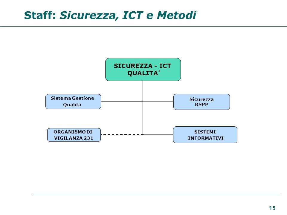 15 SICUREZZA - ICT QUALITA Sistema Gestione Qualità Sicurezza RSPP Staff: Sicurezza, ICT e Metodi ORGANISMO DI VIGILANZA 231 SISTEMI INFORMATIVI