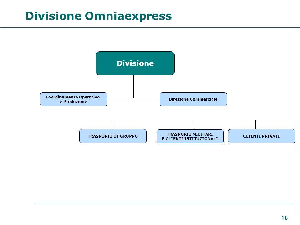 16 Divisione Coordinamento Operativo e Produzione TRASPORTI DI GRUPPO TRASPORTI MILITARI E CLIENTI ISTITUZIONALI CLIENTI PRIVATI Divisione Omniaexpres