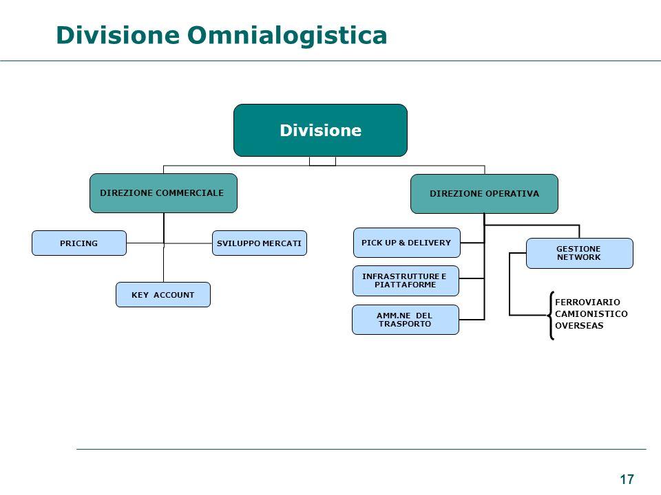 17 Divisione DIREZIONE COMMERCIALE DIREZIONE OPERATIVA PRICING SVILUPPO MERCATI KEY ACCOUNT Divisione Omnialogistica GESTIONE NETWORK PICK UP & DELIVERY INFRASTRUTTURE E PIATTAFORME AMM.NE DEL TRASPORTO FERROVIARIO CAMIONISTICO OVERSEAS