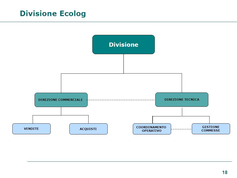 18 Divisione DIREZIONE COMMERCIALE DIREZIONE TECNICA VENDITE ACQUISTI COORDINAMENTO OPERATIVO Divisione Ecolog GESTIONE COMMESSE