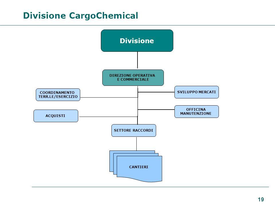 19 Divisione CargoChemical Divisione DIREZIONE OPERATIVA E COMMERCIALE COORDINAMENTO TERR.LE/ESERCIZIO SVILUPPO MERCATI ACQUISTI OFFICINA MANUTENZIONE SETTORE RACCORDI CANTIERI