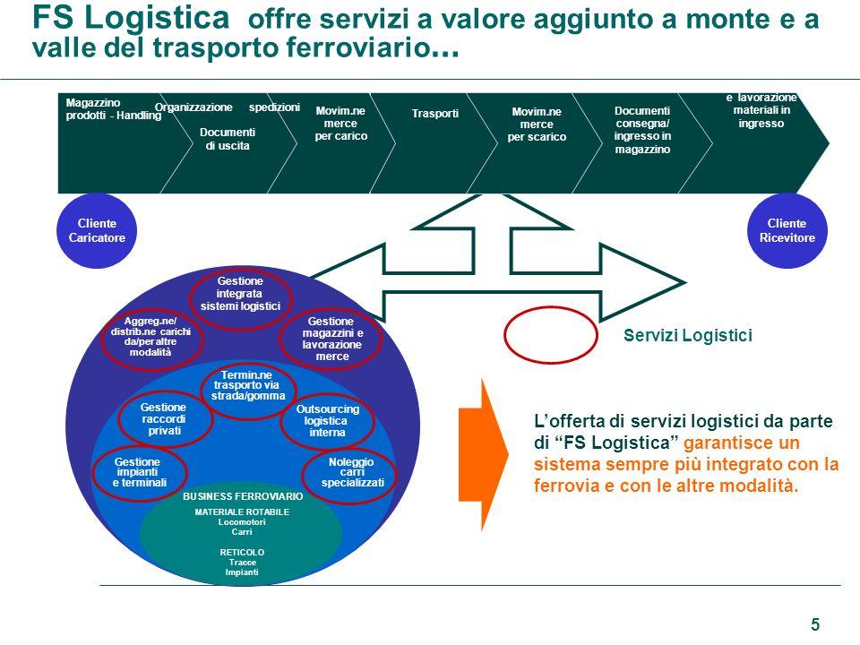 5 FS Logistica offre servizi a valore aggiunto a monte e a valle del trasporto ferroviario … Magazzino prodotti - Handling Movim.ne merce per carico O