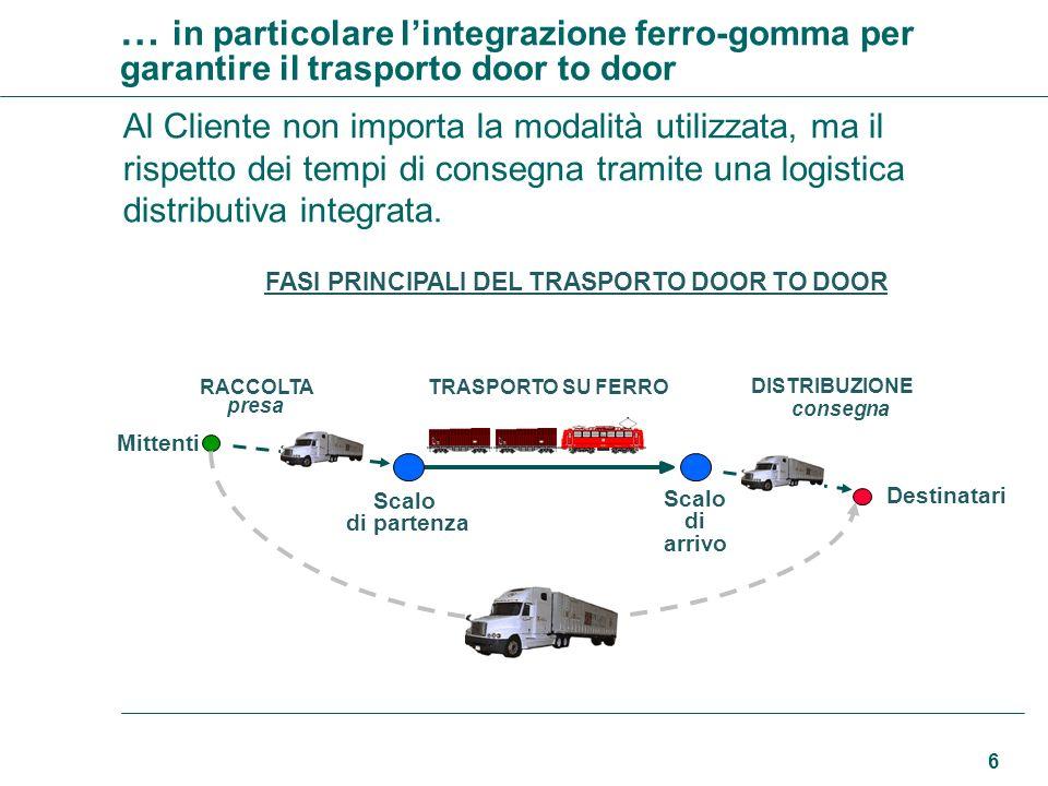 6 … in particolare lintegrazione ferro-gomma per garantire il trasporto door to door FASI PRINCIPALI DEL TRASPORTO DOOR TO DOOR Mittenti TRASPORTO SU