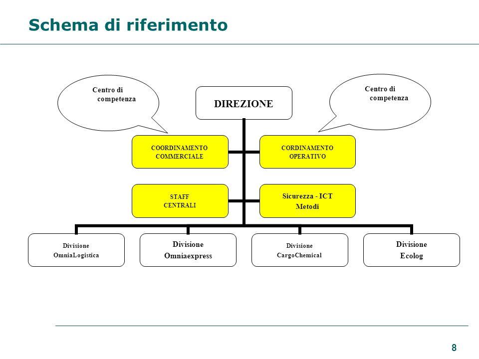 8 Schema di riferimento Centro di competenza