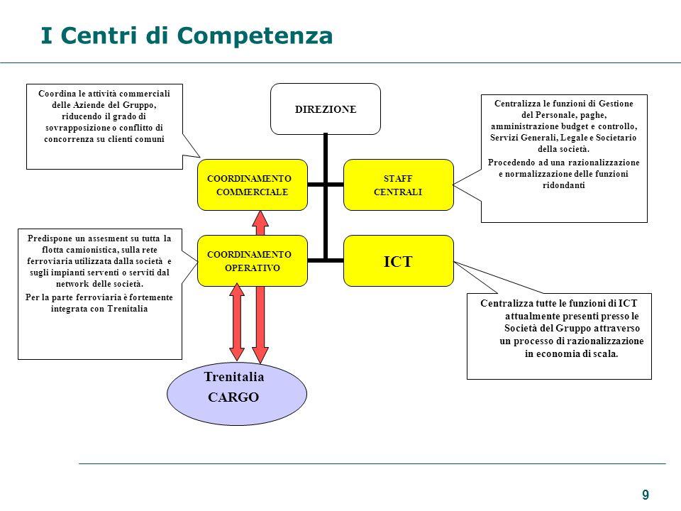 9 I Centri di Competenza Coordina le attività commerciali delle Aziende del Gruppo, riducendo il grado di sovrapposizione o conflitto di concorrenza s