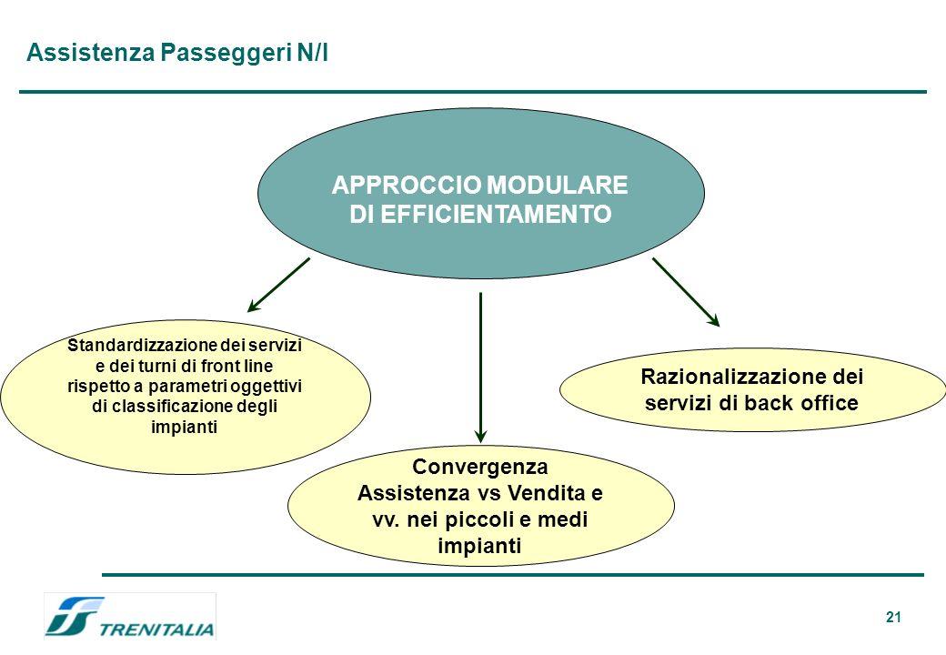 21 Assistenza Passeggeri N/I APPROCCIO MODULARE DI EFFICIENTAMENTO Standardizzazione dei servizi e dei turni di front line rispetto a parametri oggettivi di classificazione degli impianti Razionalizzazione dei servizi di back office Convergenza Assistenza vs Vendita e vv.