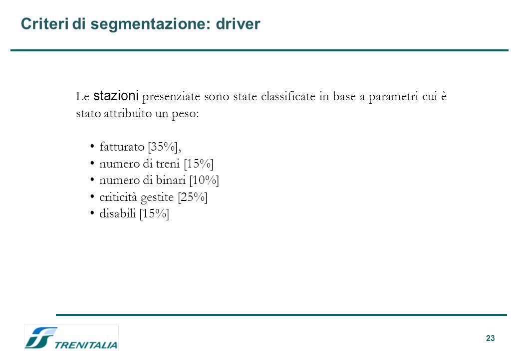 23 Criteri di segmentazione: driver Le stazioni presenziate sono state classificate in base a parametri cui è stato attribuito un peso: fatturato [35%], numero di treni [15%] numero di binari [10%] criticità gestite [25%] disabili [15%]