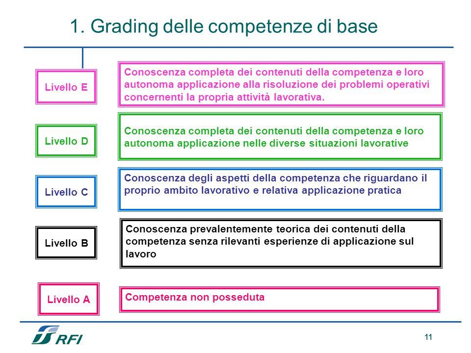 11 Conoscenza prevalentemente teorica dei contenuti della competenza senza rilevanti esperienze di applicazione sul lavoro Conoscenza degli aspetti de