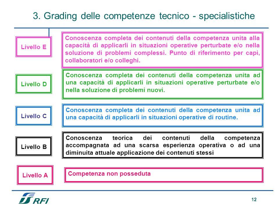 12 Conoscenza teorica dei contenuti della competenza accompagnata ad una scarsa esperienza operativa o ad una diminuita attuale applicazione dei conte